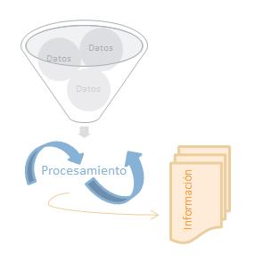 ISO 27001 procedimientos