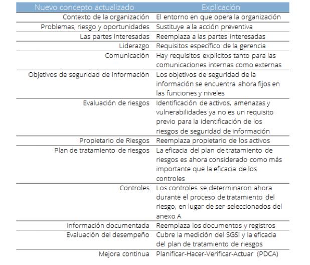 cuadro ISO 27001