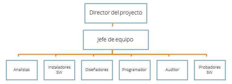 esquema ISO 27001